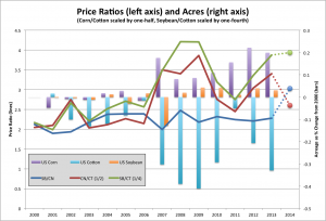 Crop P Ratio v US Acres