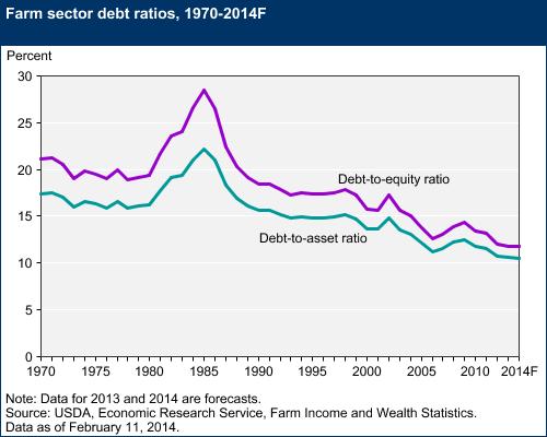 debttoequity