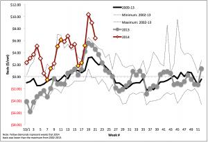 Fed Basis: May 2014