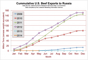 U.S. Beef Exports to Russia